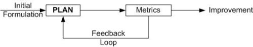 Plan feedback loop